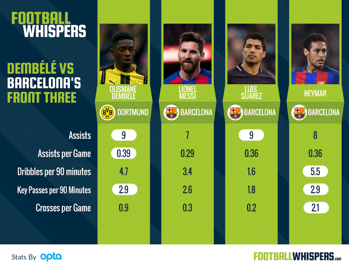 How Does Barcelona Target Ousmane Dembélé Compare To The MSN Front Three?