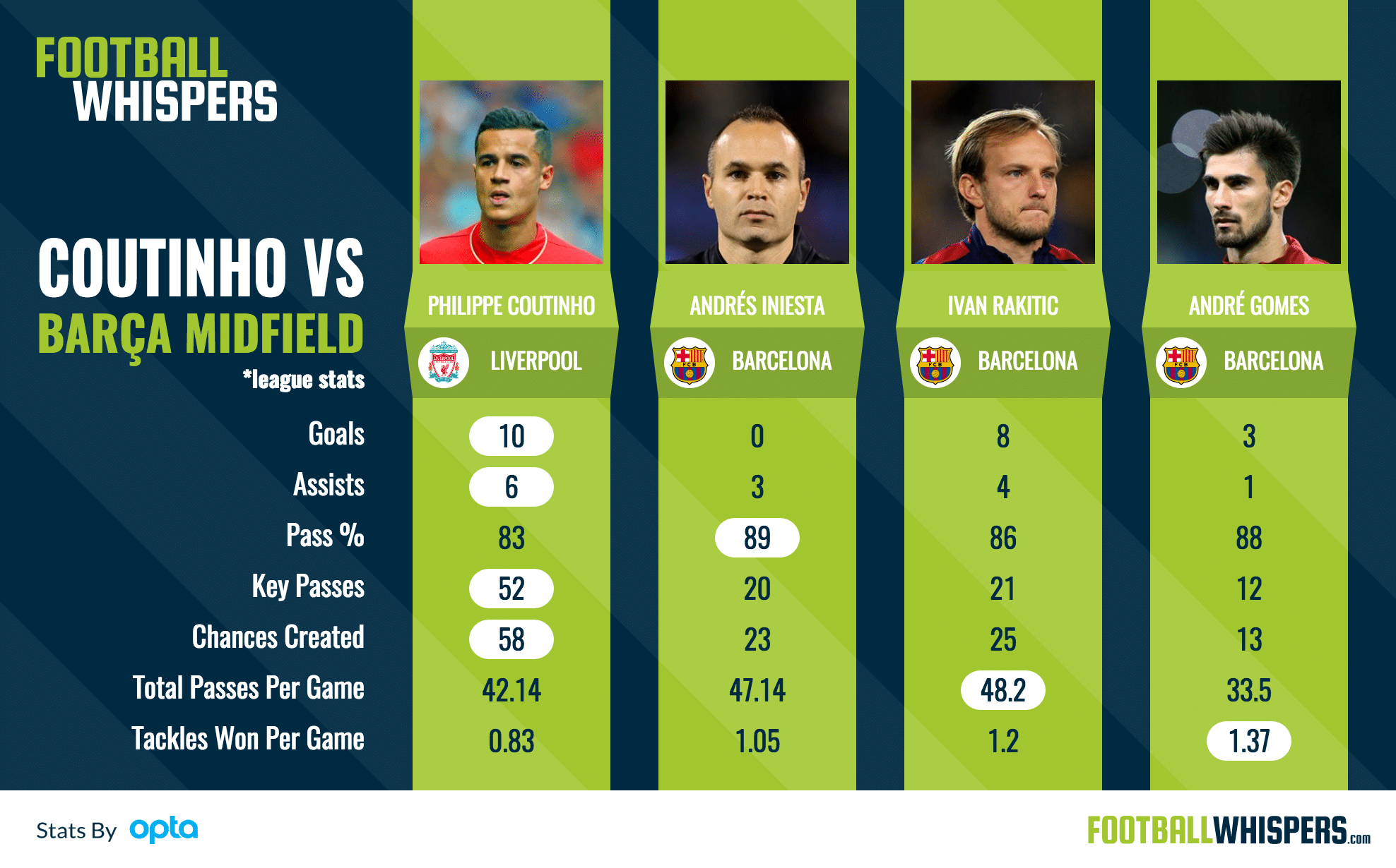 Coutinho comparison graphic