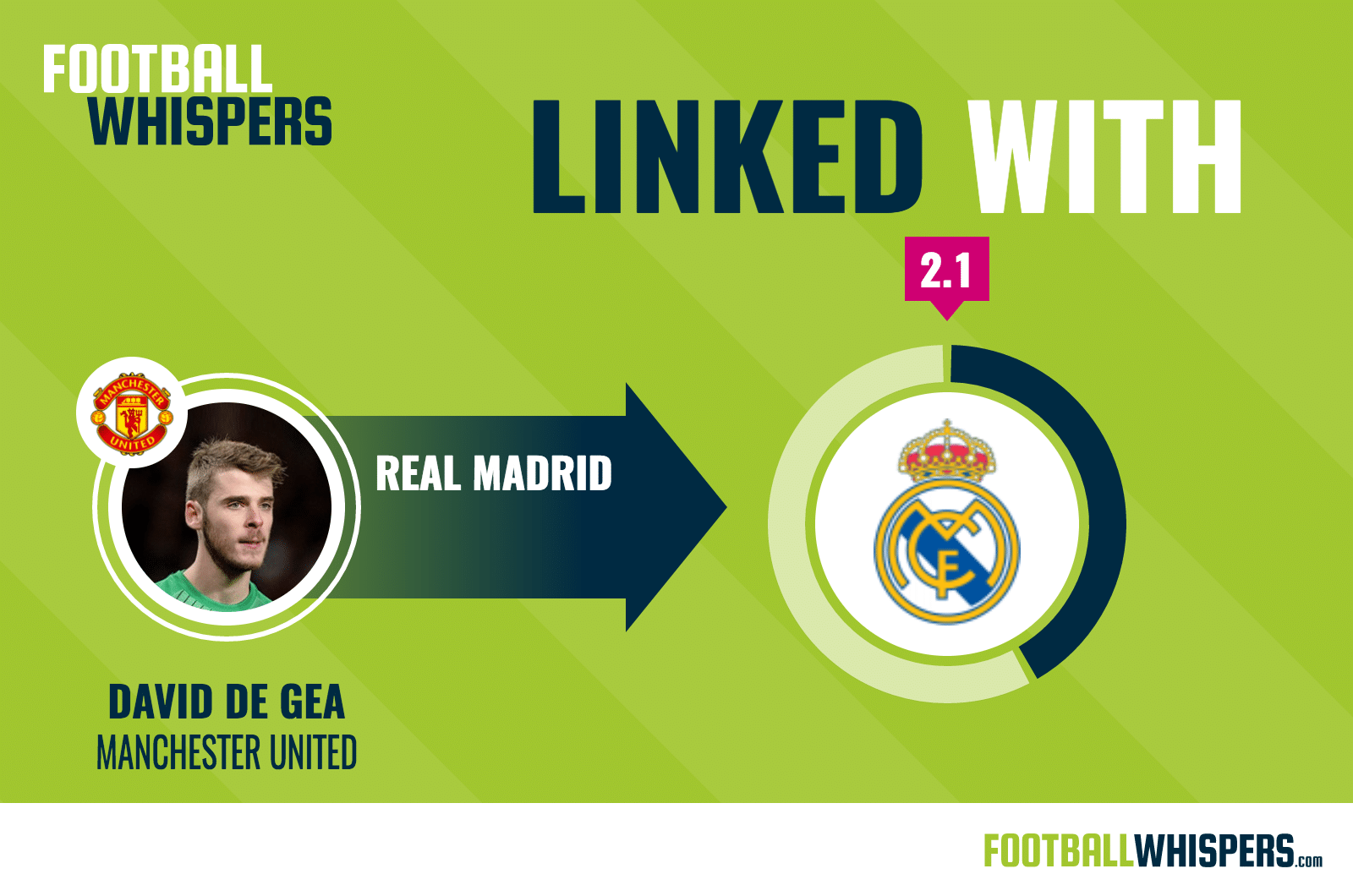 David De Gea linked to Real Madrid