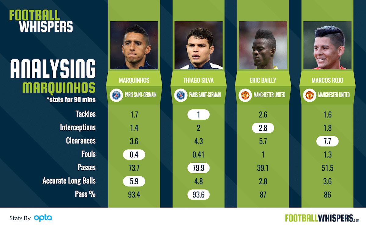 How does Marquinhos compare to Manchester Untied's centre-backs