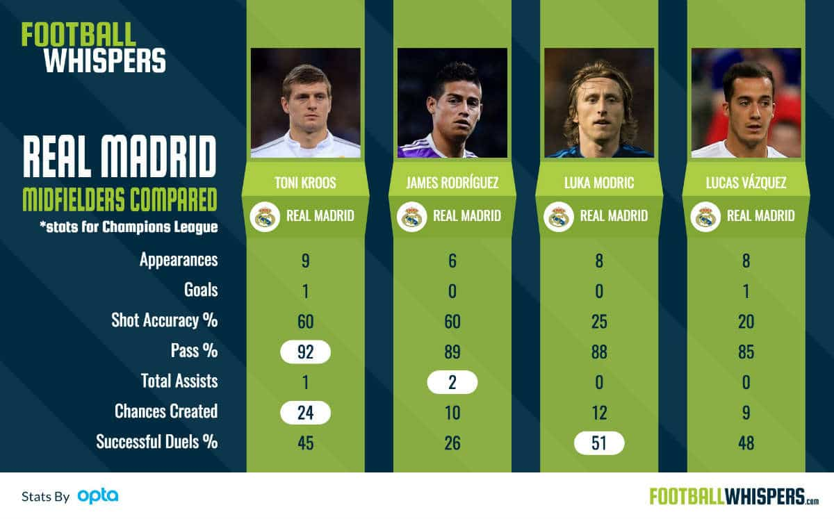 Toni Kroos compared with Real Madrid defenders