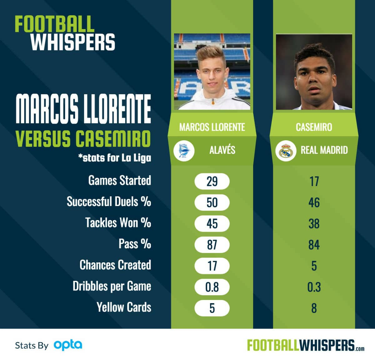 Marcos Llorente compared with Casemiro