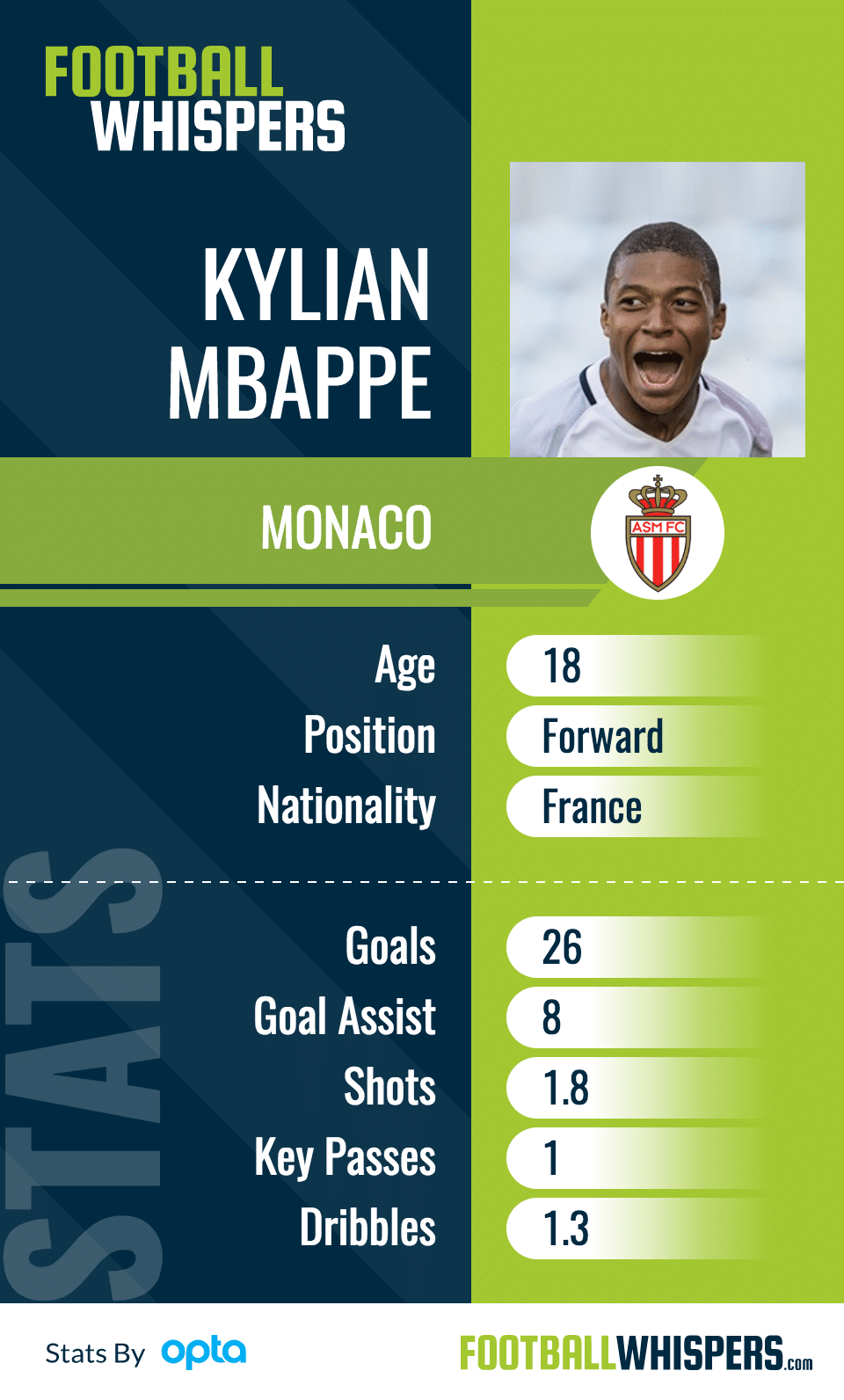 Why Kylian Mbappé Could Become World's Best Under Klopp