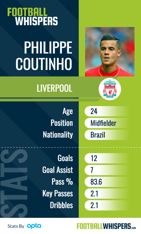 7 Attackers Liverpool Could Target To Replace Coutinho