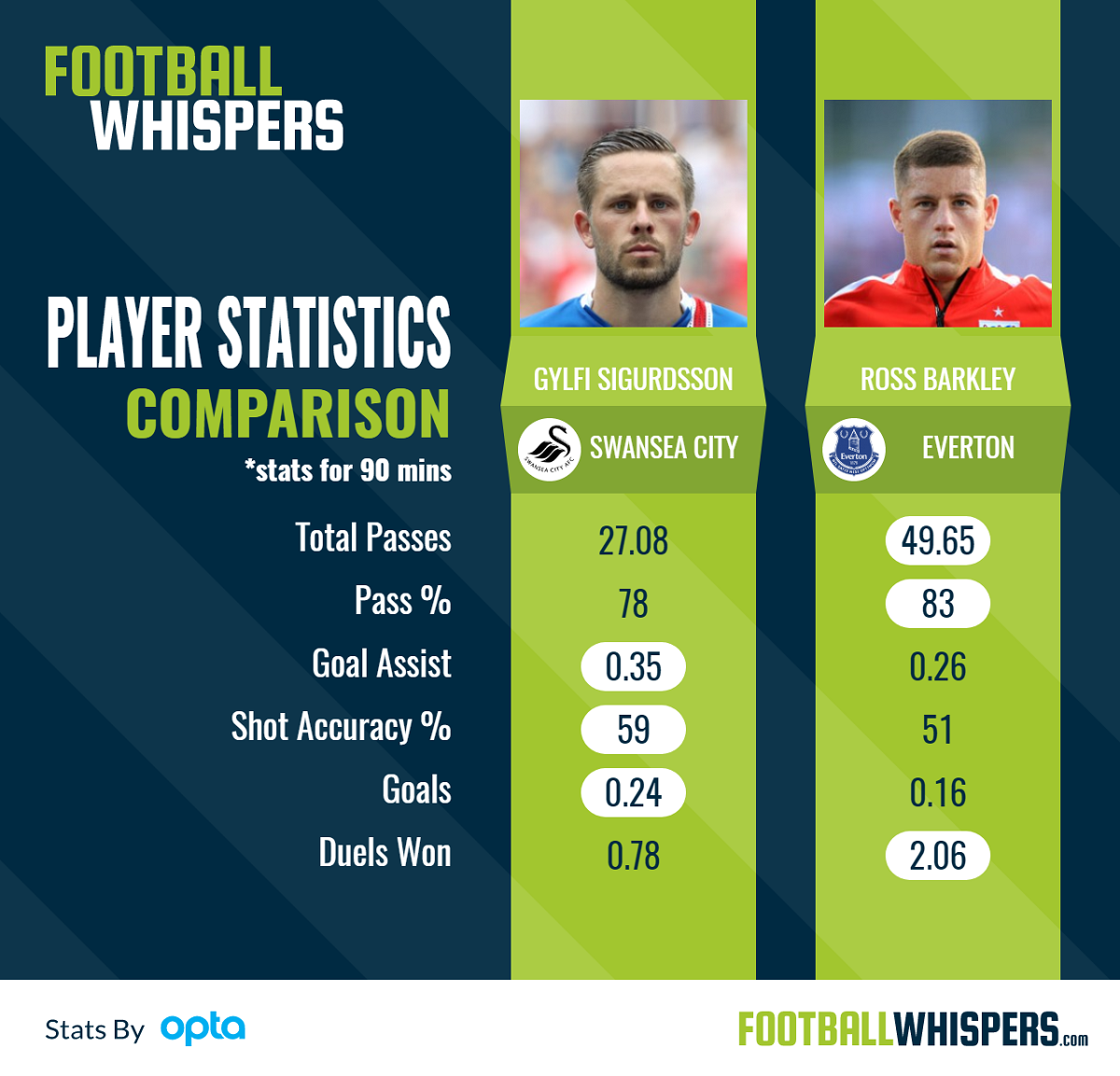 A statistical comparison of Sigurdsson and Barkley.