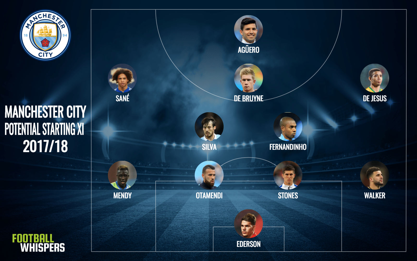 Manchester City potential starting XI 2017/18
