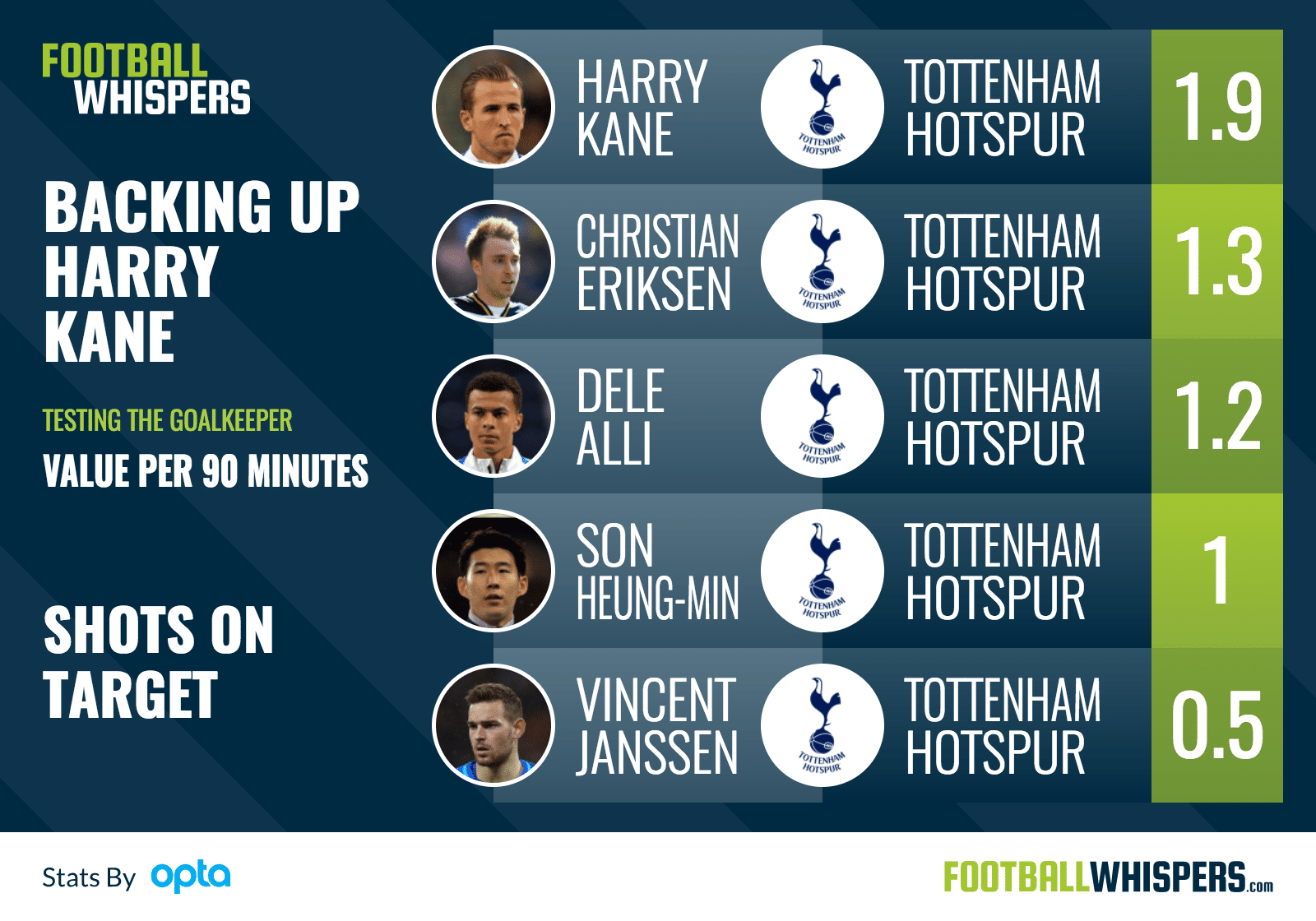Ranking Spurs players in terms of shots on target