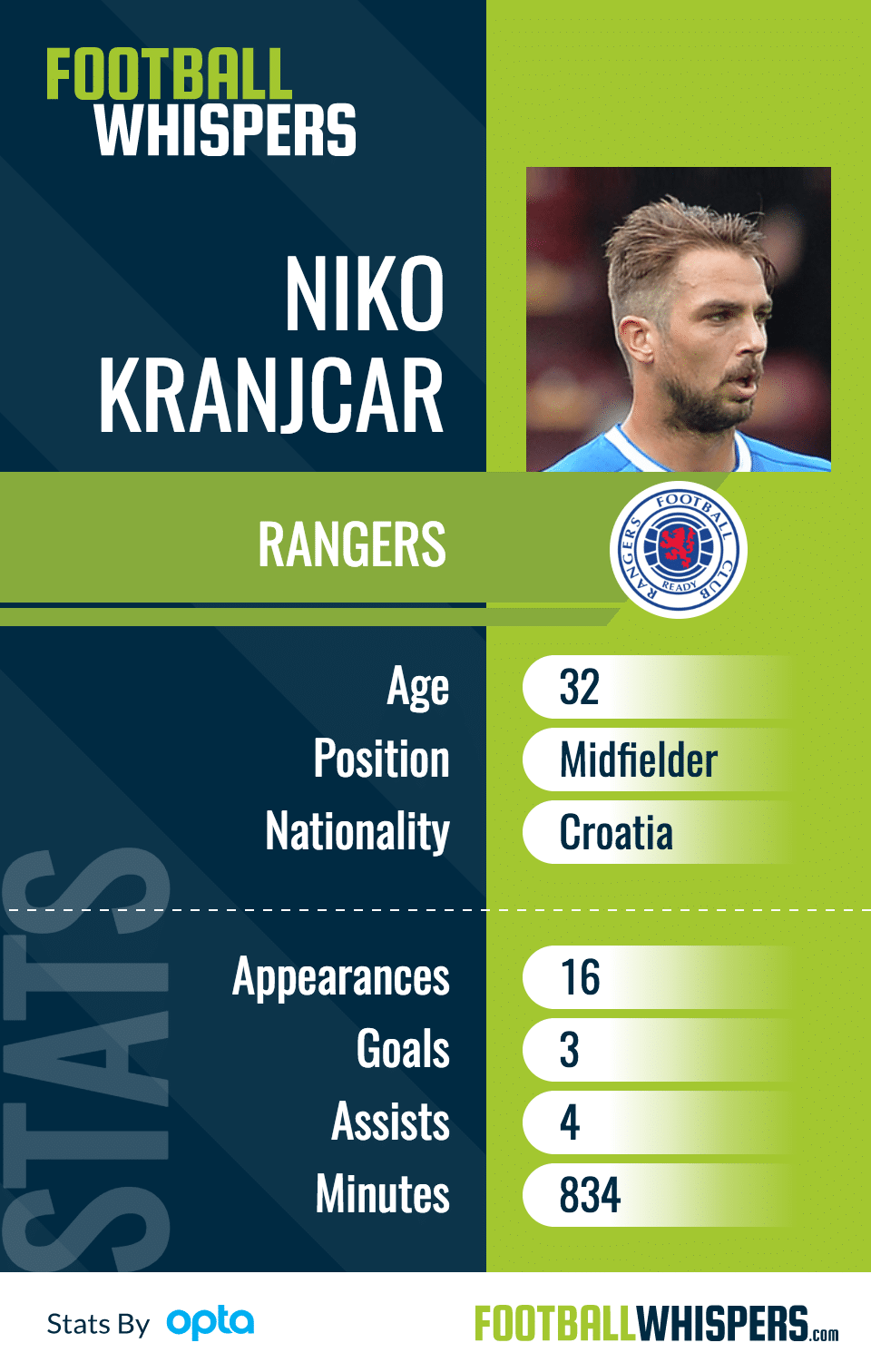 Niko Kranjcar player card