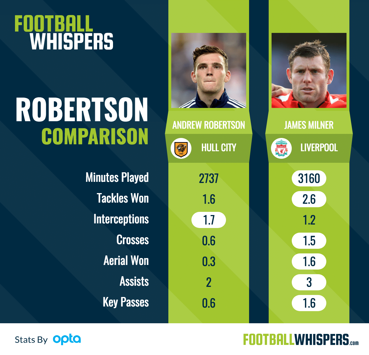 What Andrew Robertson Will Offer Liverpool