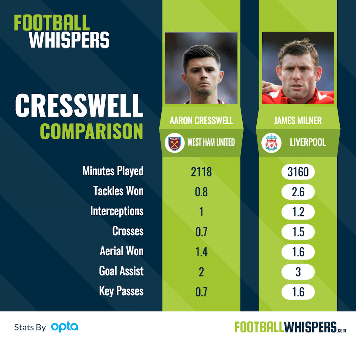 Is Cresswell The Left-Back Liverpool Need?