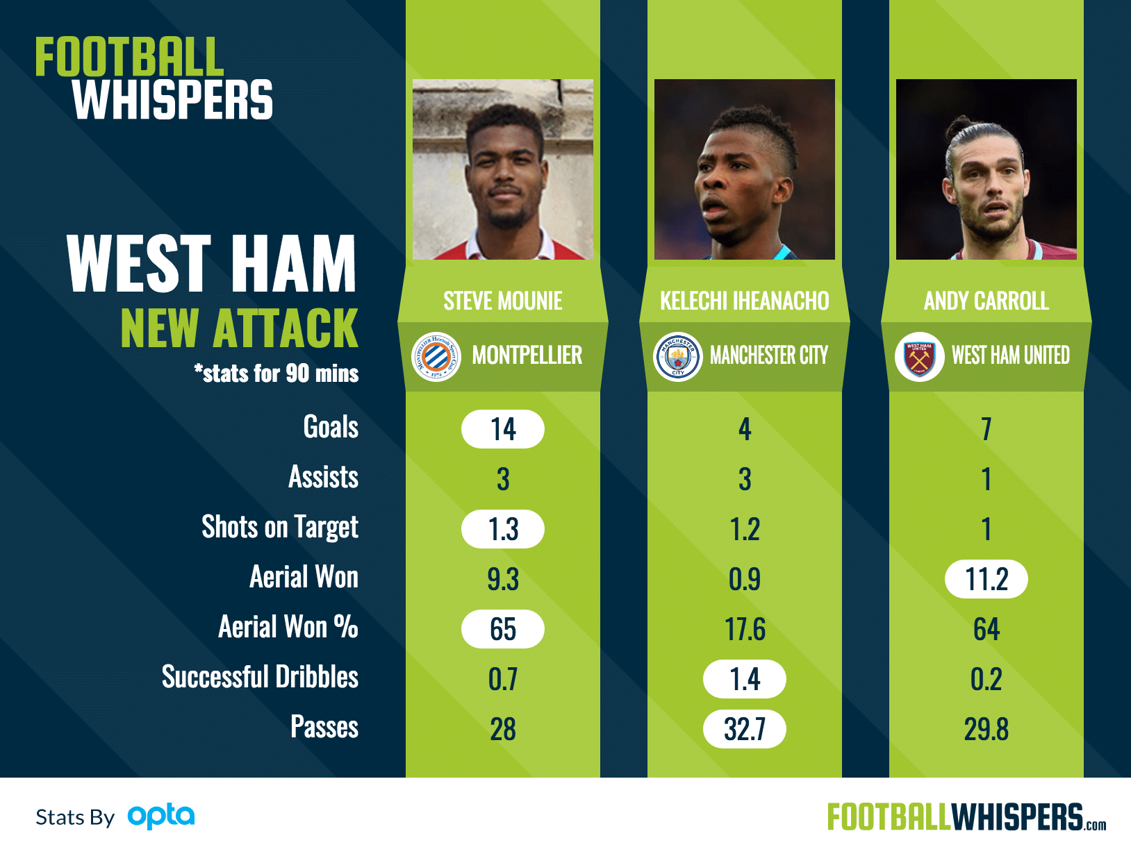 How Steve Mounie compares to the West Ham options.