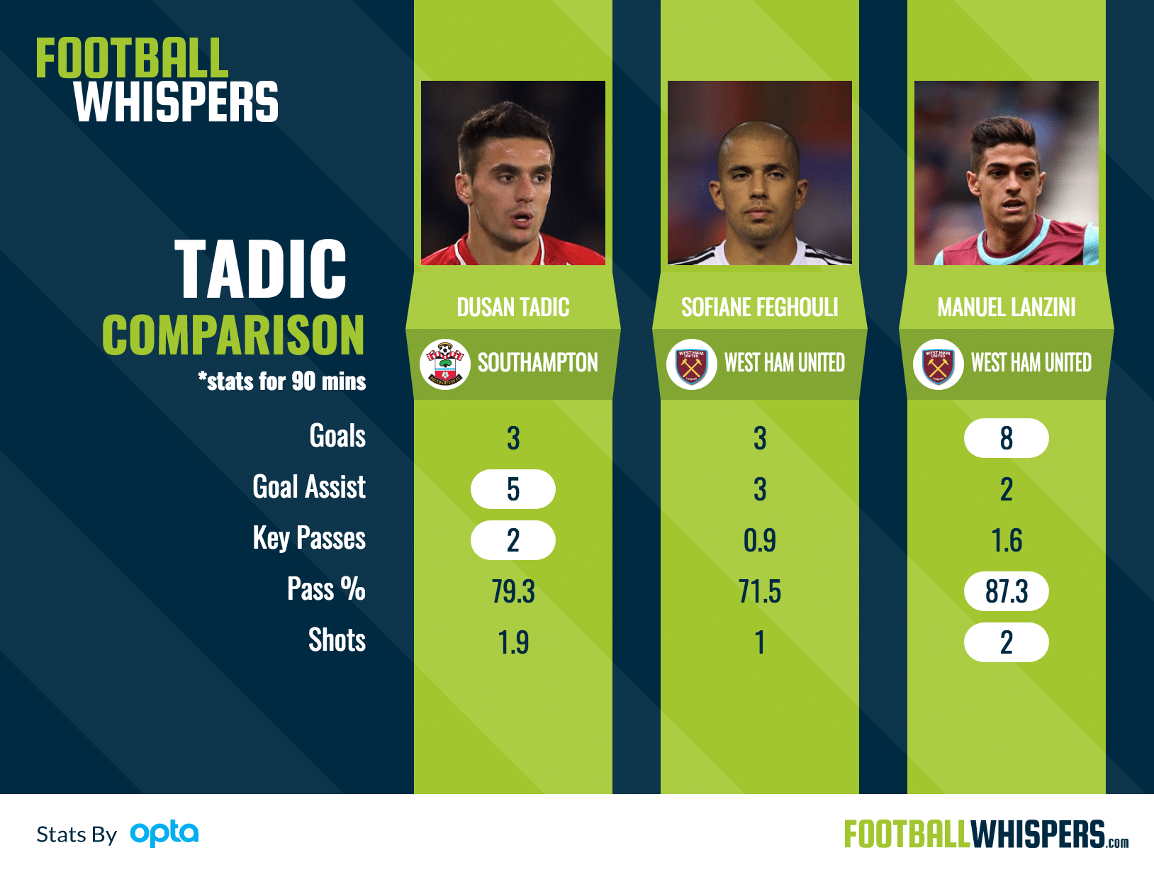 Why Tadić Is The Man For Bilić