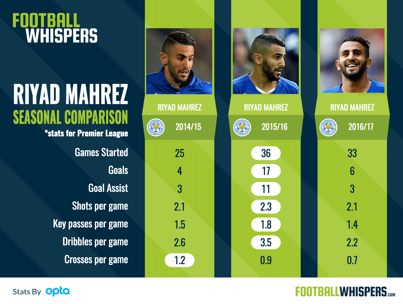 Leicester City winger Riyad Mahrez's stats compared over the last three seasons