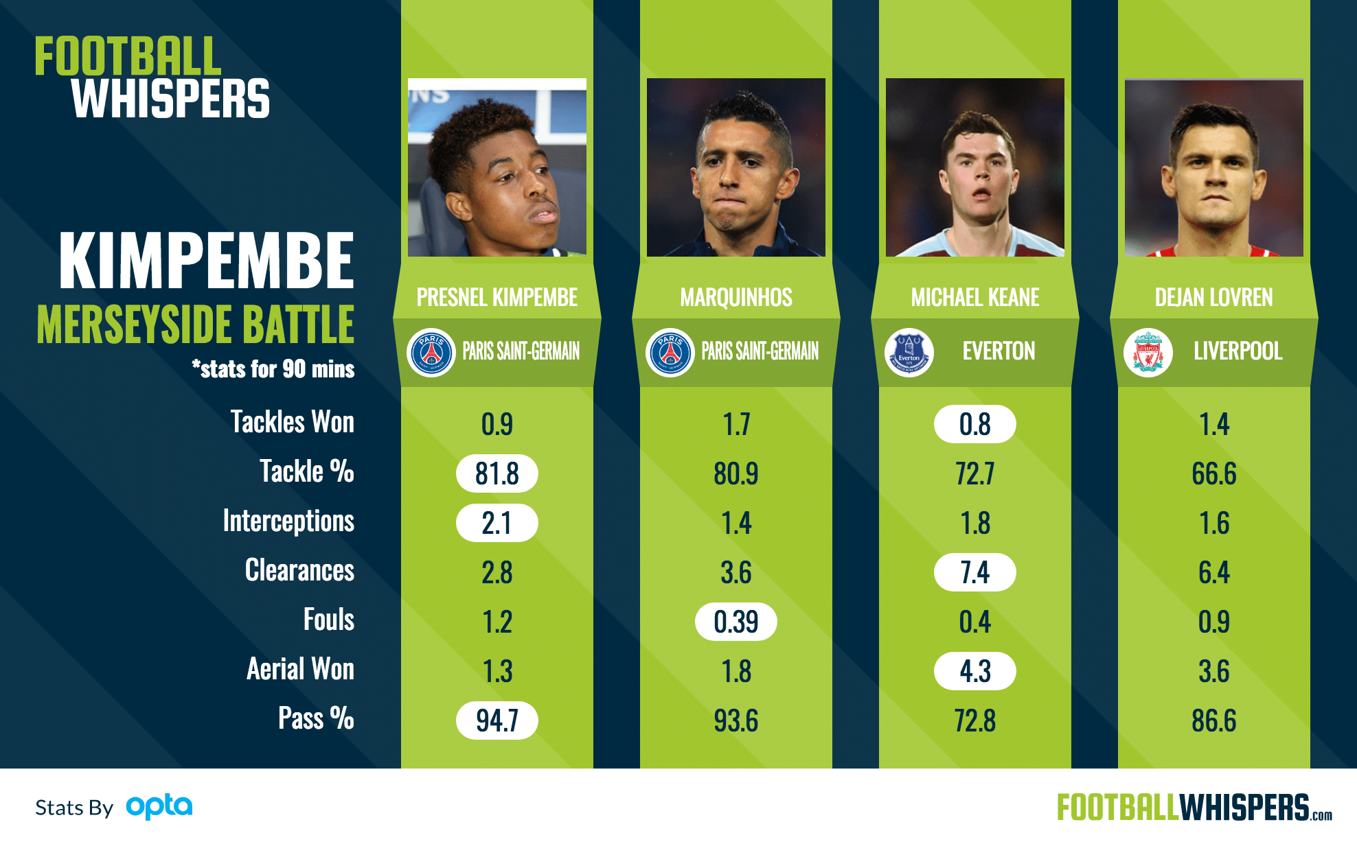Presnel Kimpembe's stats compared to Liverpool and Everton defenders.