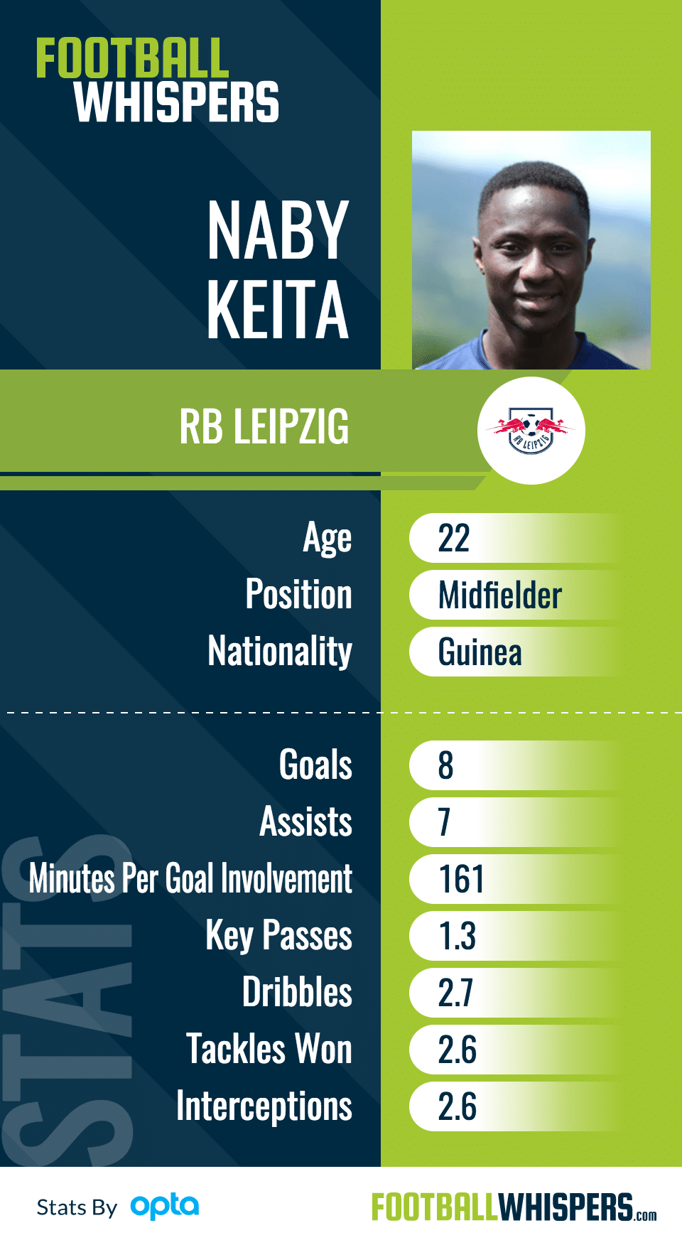 Who Makes Way For Keïta In The Liverpool Midfield?