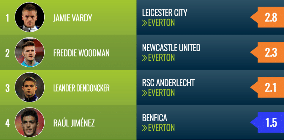 Everton transfer targets