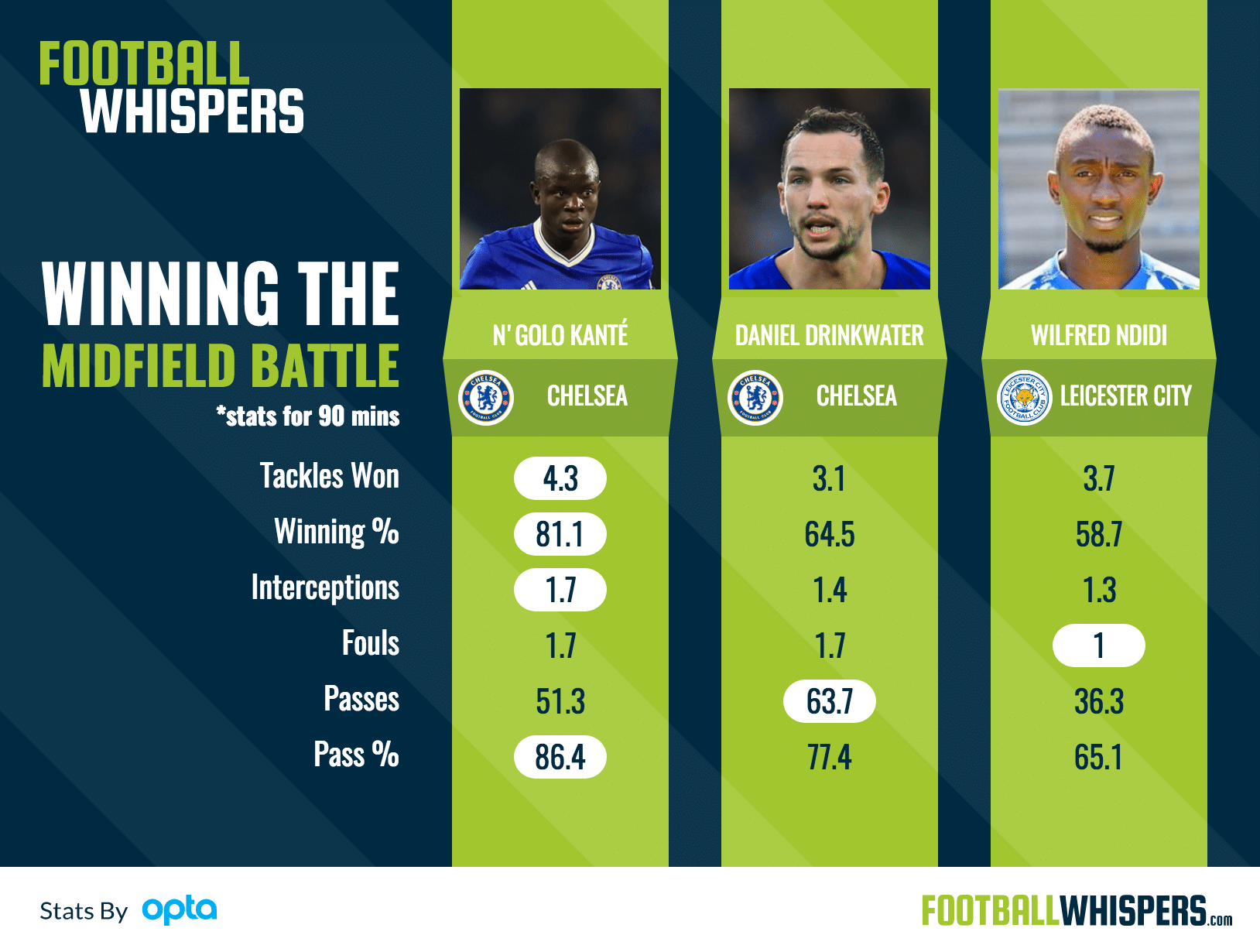 Who wins the midfield battle between Leicester City and Chelsea?