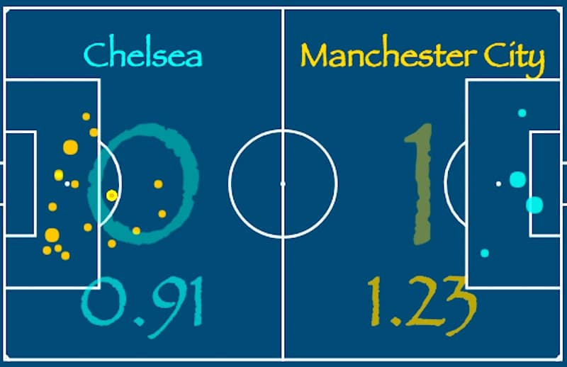 How City Defeat Can Strengthen Chelsea