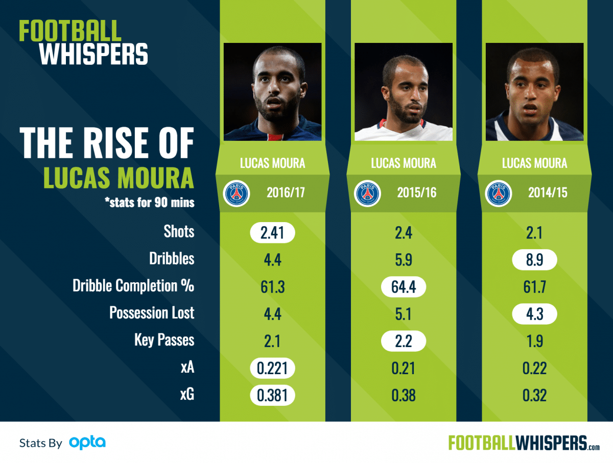 The Rise of Lucas at PSG
