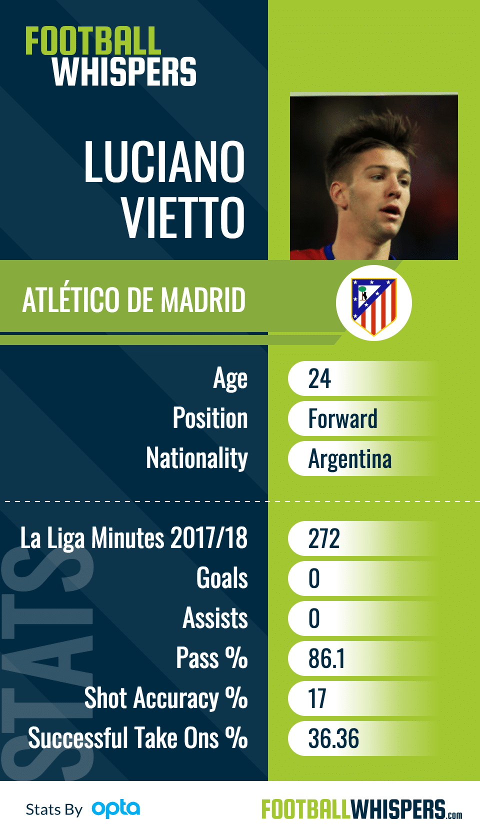 Luciano Vietto player cards