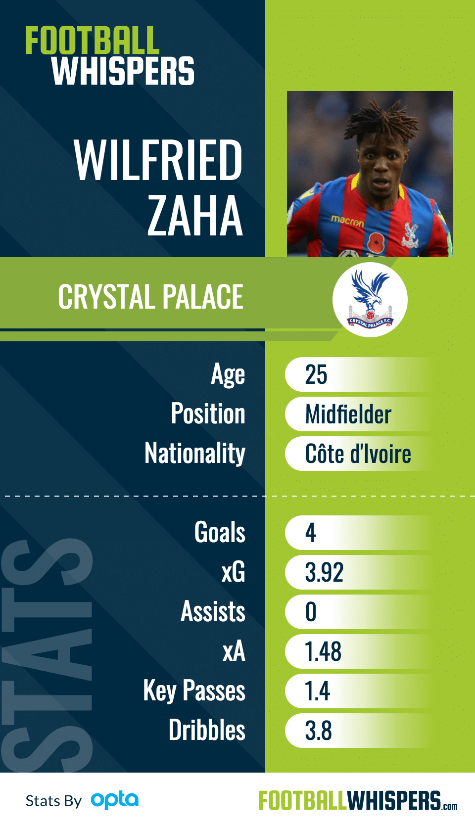 Why Zaha Is Finally Ready For Big Six Move