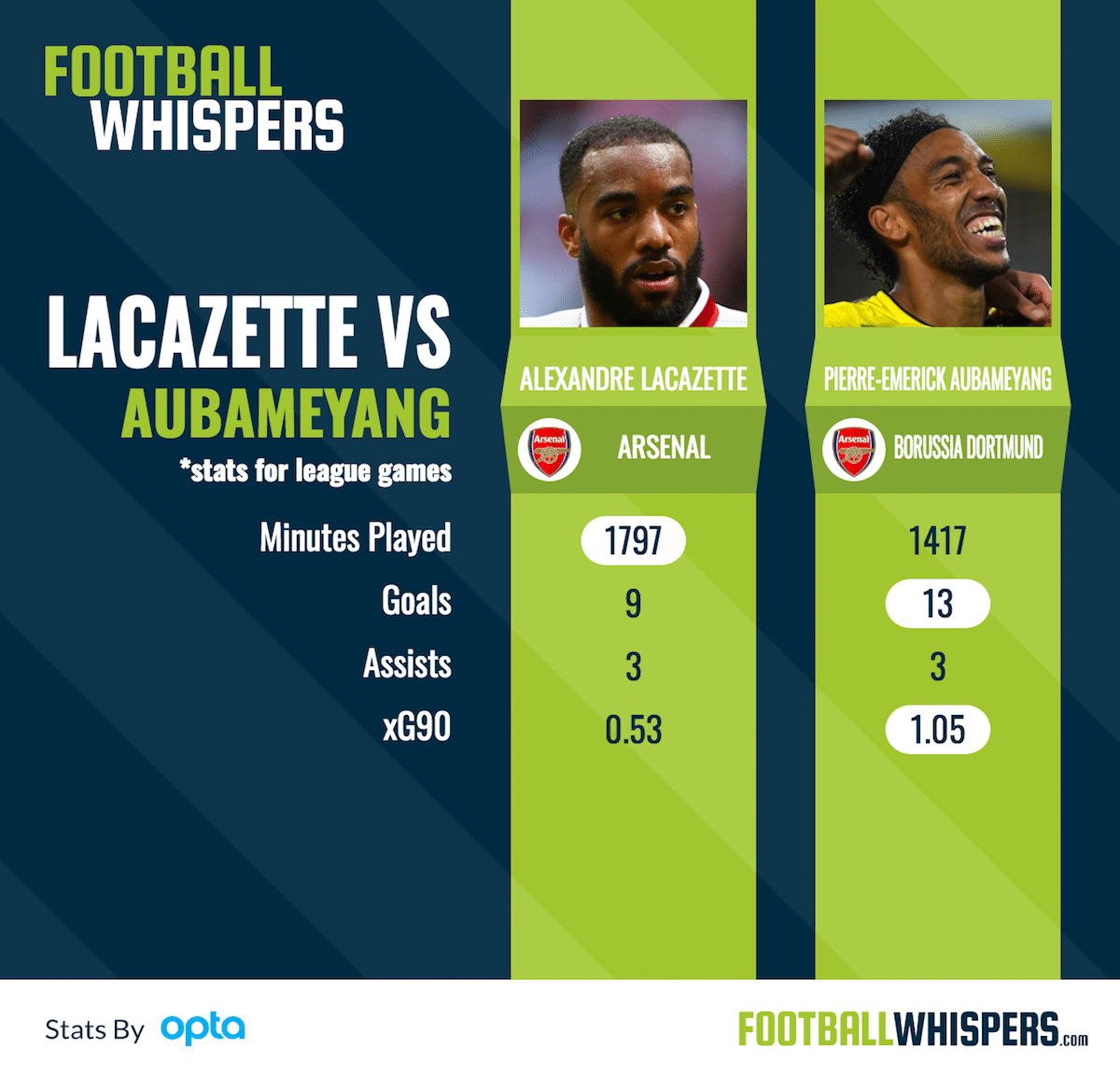 Lacazette-Aubameyang comparison