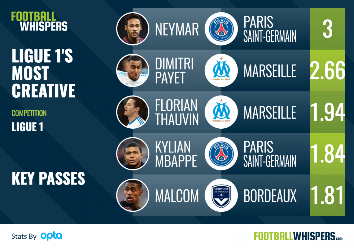Ranking Ligue 1's Most Influential Creative Players