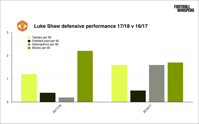 Luke Shaw compared defensively in the last two seasons