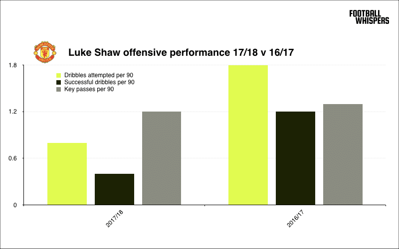 Luke Shaw compared offensively in the last two seasons