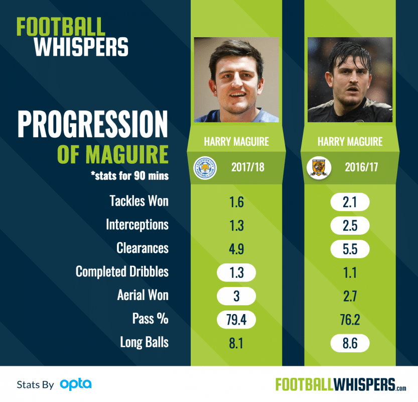 Harry Maguire Stats