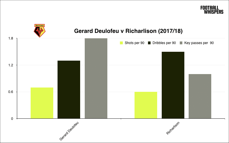Gerard Deulofeu compared to Watford winger Richarlison