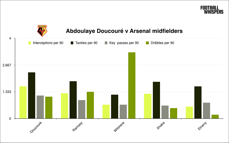 Watford midfielder Abdoulaye Doucouré compared to Arsenal's midfielders