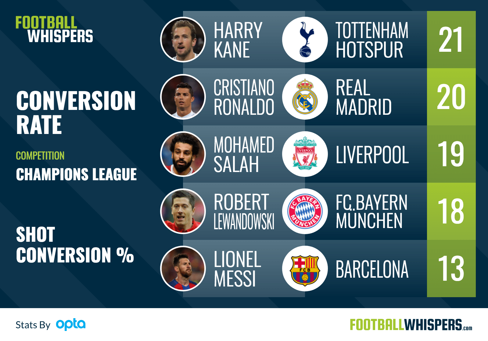 Revealed: The Champions League's Most Clinical Players