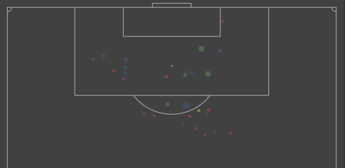 James Rodríguez's shot map at Bayern Munich