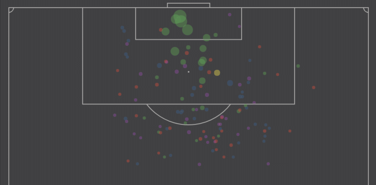 James Rodríguez's shot map at Real Madrid