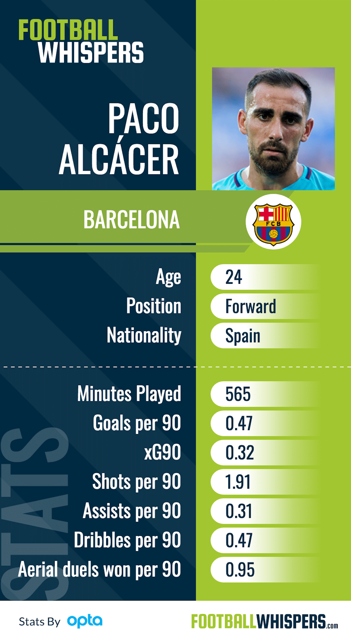 The key stats for Barcelona striker Paco Alcácer this season