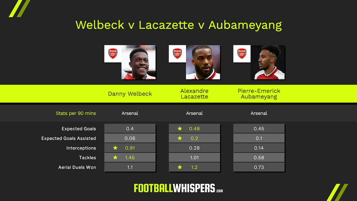 Danny Welbeck compared to Arsenal strikers Alexandre Lacazette and Pierre-Emerick Aubameyang