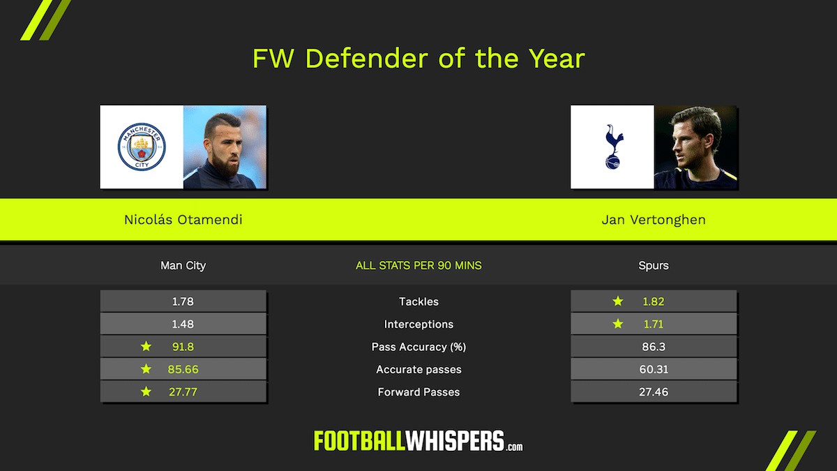 FW Awards Defender of the Year: Nicolás Otamendi