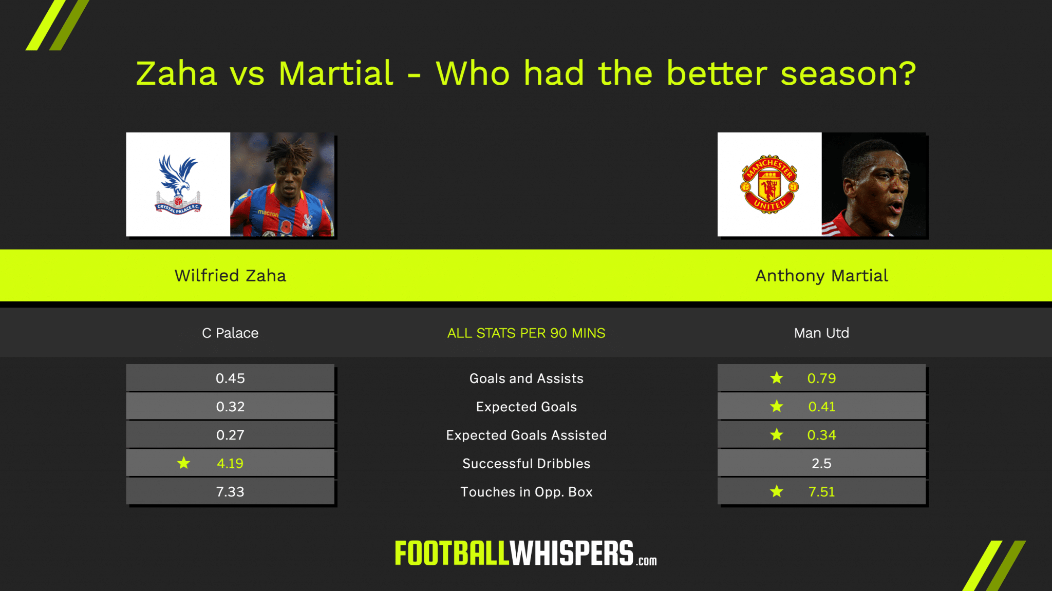 Zaha vs Martial: Who fits Spurs better?