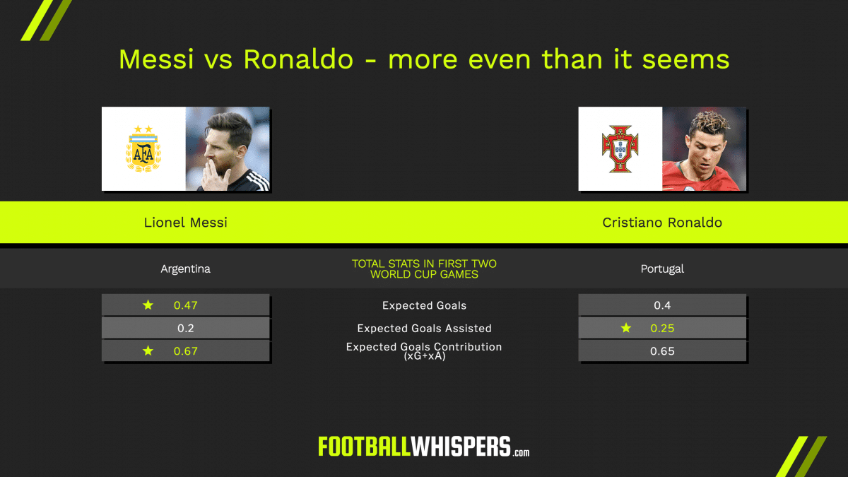 Messi vs Ronaldo not playing out as expected in Russia