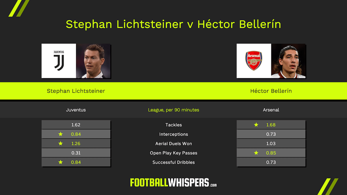 How do Arsenal right-backs Héctor Bellerín and Stephan Lichtsteiner compare?