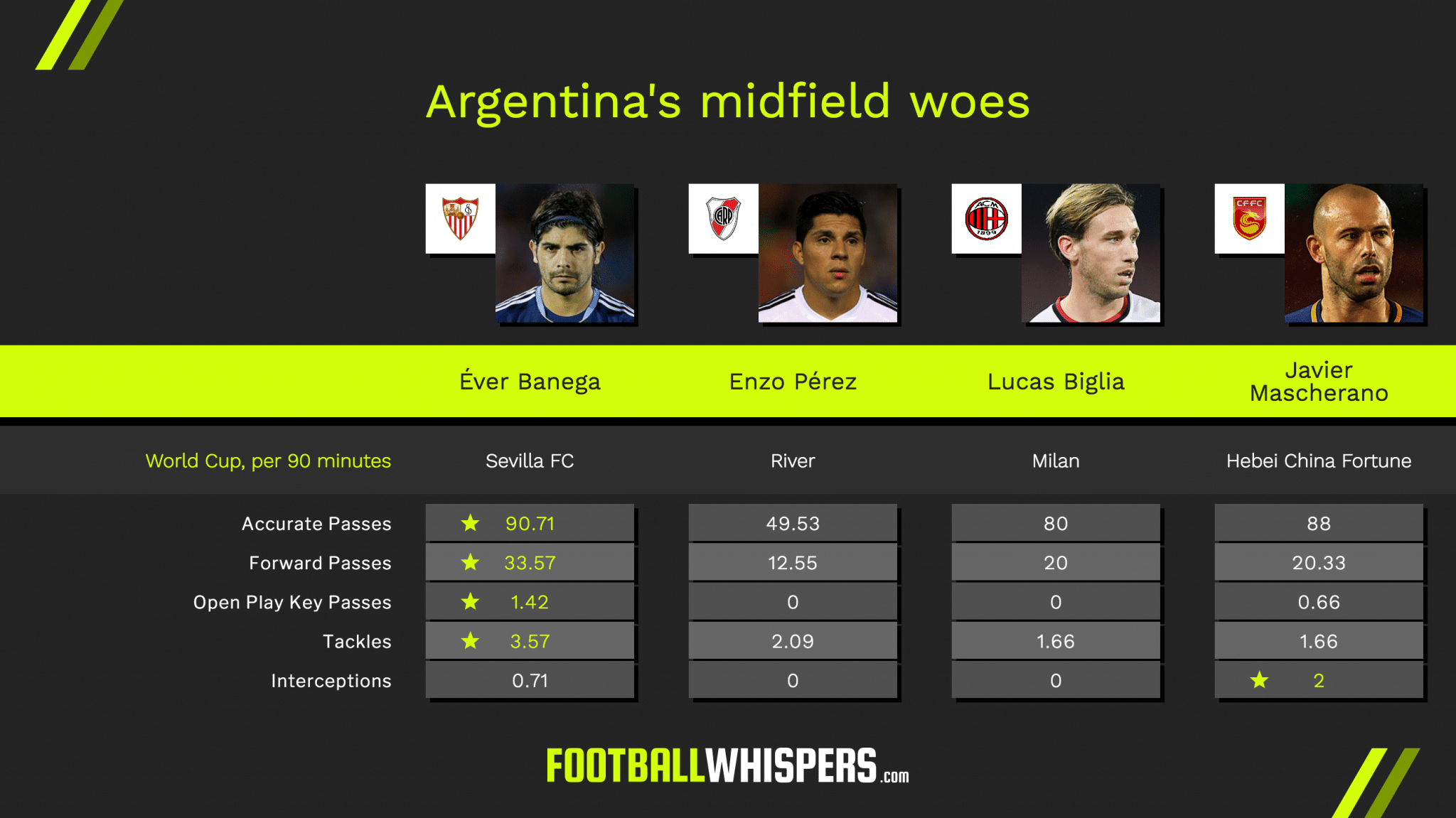 Éver Banega compared to Argentina's other central midfield options