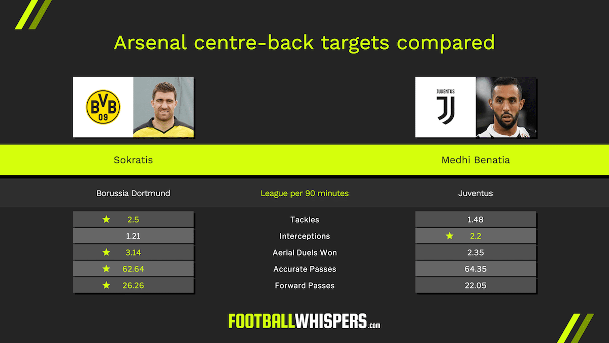 How do Arsenal targets Sokratis and Medhi Benatia compare?
