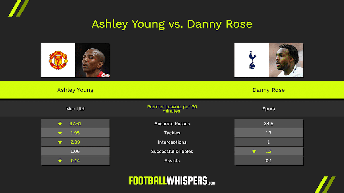 England left-backs Danny Rose and Ashley Young compared
