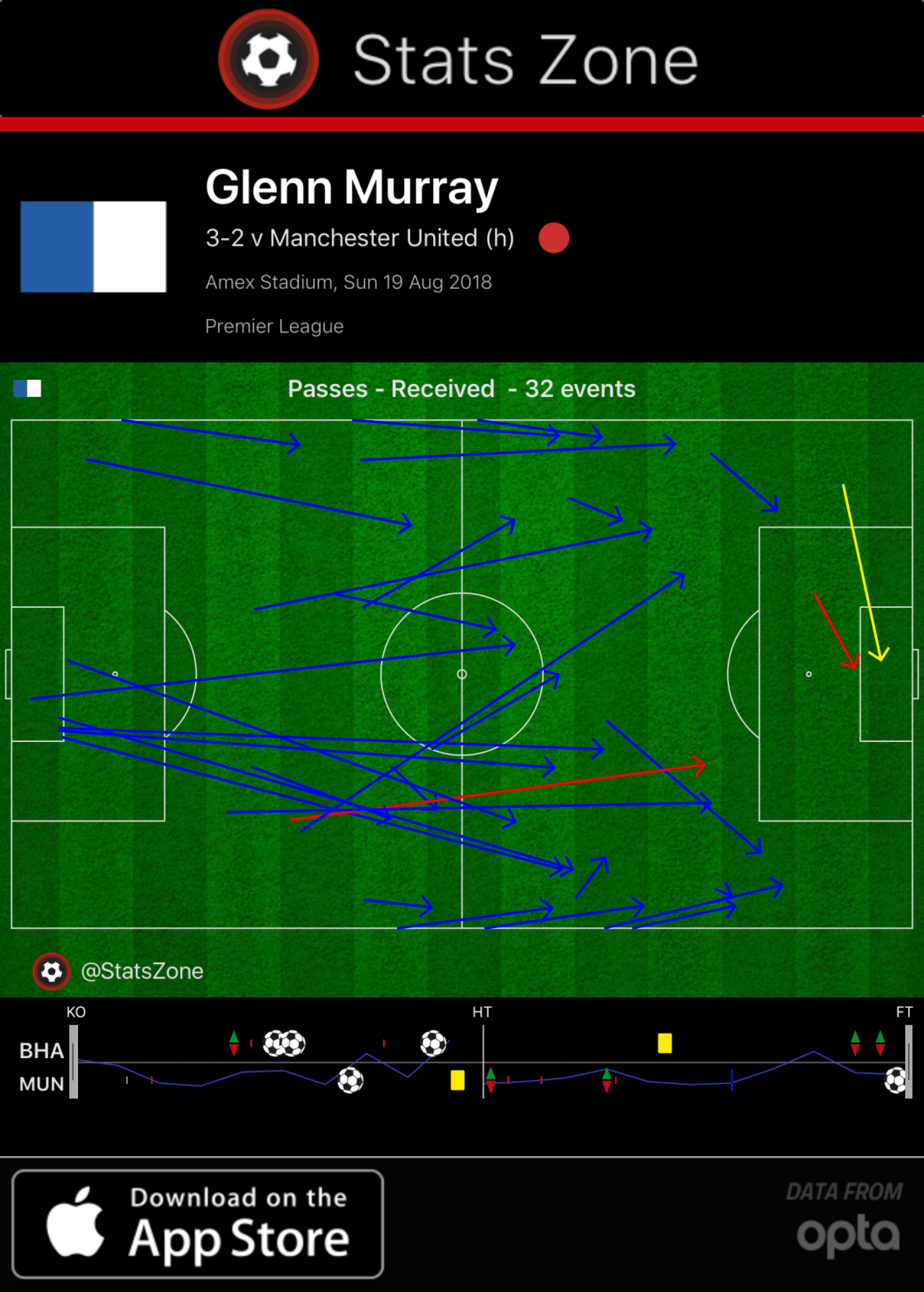 Glenn Murray, and why the old-school is timeless