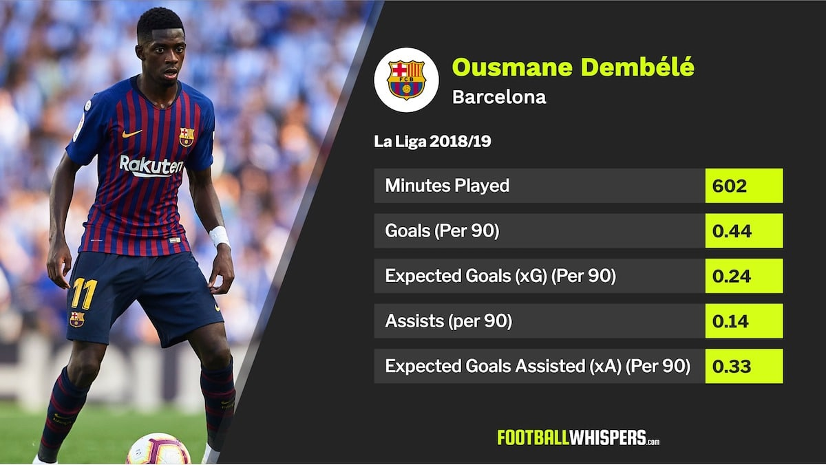 Giving up on Dembélé would be madness from Barça