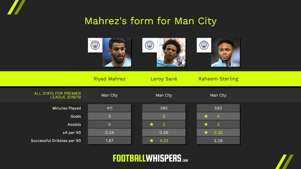 Is Mahrez exceeding expectations at City?