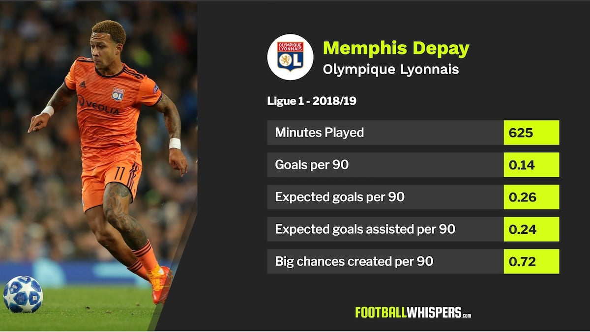 Memphis Depay, Player Card