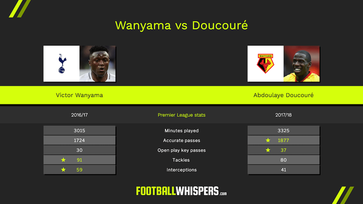 Victor Wanyama, Abdoulaye Doucoure, replacement