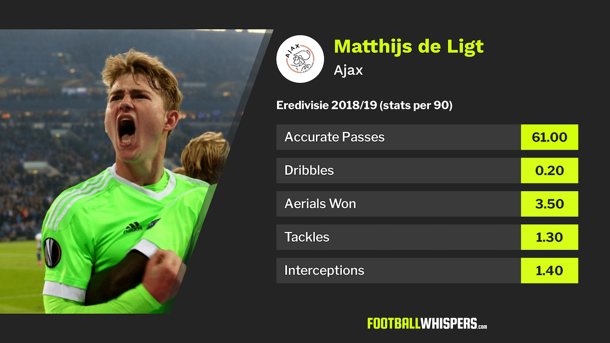 Matthijs De Ligt: Europe's most-wanted young defender